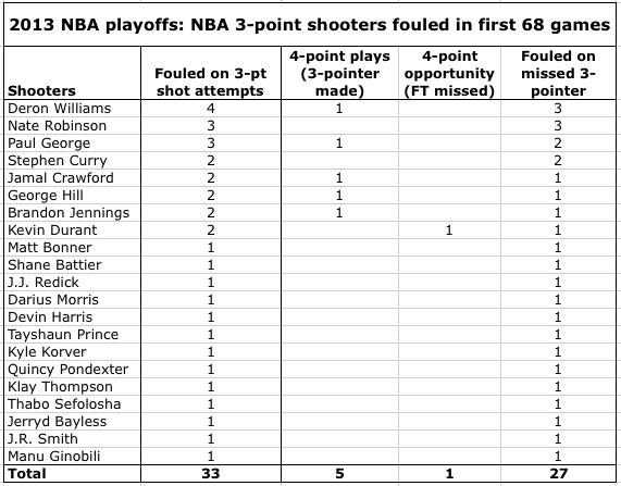 Players fouled on 3-point shots in 2013 NBA playoffs through 5-13-14